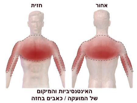 לחץ וכאבים בחזה